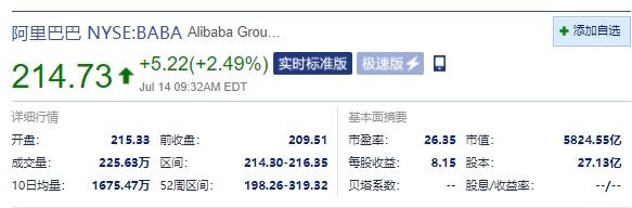 阿里巴巴美股涨超2%阿里和腾讯考虑互相开放生态系统